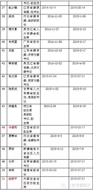 """十八大以来31个省区市""""老虎""""名单"""