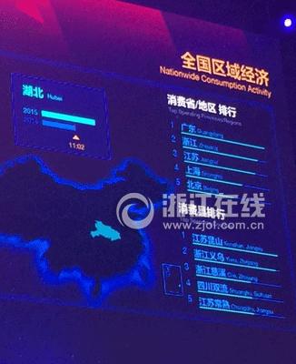 浙江排在省/地区第二位,义乌、慈溪分列县排行二、三位