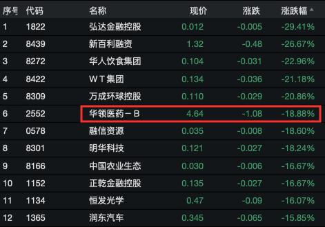 亚博验证不了 上海机电:前三季净利同比降16.58%