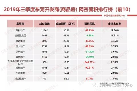 """华润置地东莞拿""""地王""""急破50亿元销售目标"""