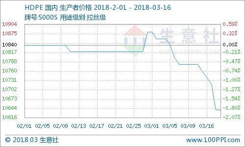 生意社:期货高开低走 PE交易节奏萎靡(3.12