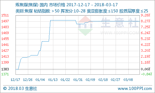 生意社:本周炼焦煤市场价格平稳运行(3.12