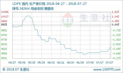 生意社:期货震荡看涨 PE市场价格回暖(7.23