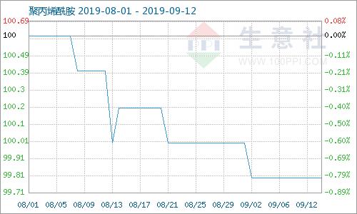生意社:9月上半月聚丙烯酰胺价格暂稳 停产厂家货源逐步趋紧