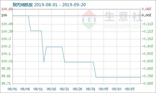 生意社:本周聚丙烯酰胺货源趋紧 但价格平稳 (2019.9.16-20)