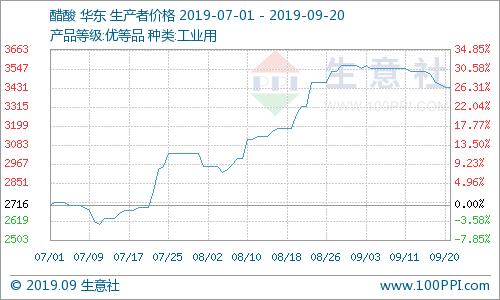 生意社:本周国内醋酸市场弱势下滑(9.16-9.20)