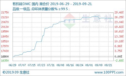 生意社:本周有机硅DMC市场弱势维稳运行(9.16-9.21)