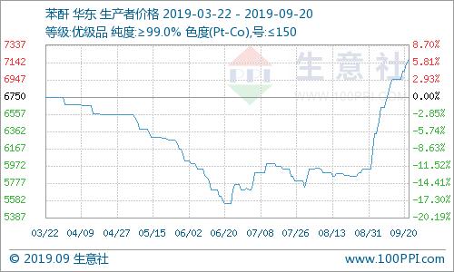 生意社:国内苯酐市场价格持续上涨(9.16-9.20)