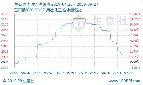 生意社:国内萤石价格走势持续下