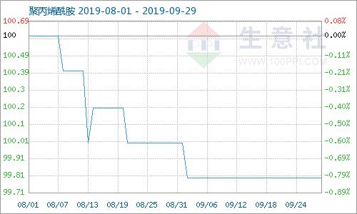 生意社:本周聚丙烯酰胺厂家复产 价格平稳 (2019.9.23-29)