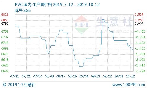 生意社:终端需求不佳 节后首周PVC市场大稳小动(10.08-10.12)