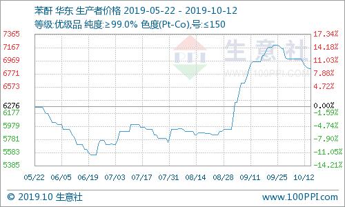 生意社:国内苯酐市场价格下滑(10.7-10.12)