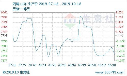 生意社:10月18日山东地区丙烯市场行情继续下滑