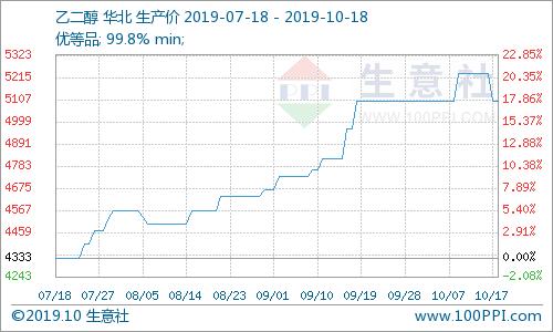 生意社:乙二醇价格继续走低(10.14-10.18)