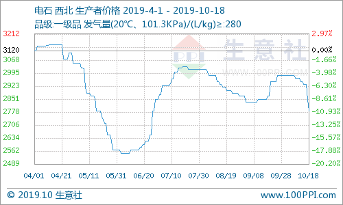 生意社:本周西北电石价格下跌(10.14-10.18)