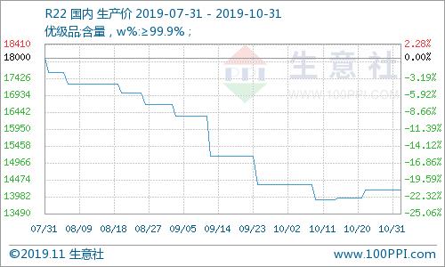 生意社:10月制冷剂R22市场行情好转(10.08-10.31)