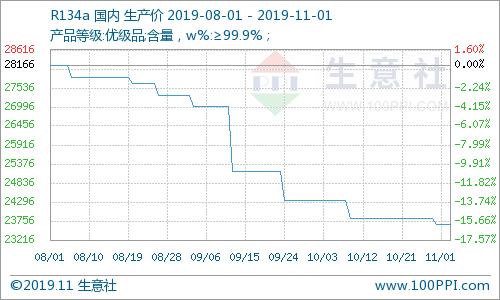 生意社:本周制冷剂R134a市场价格小幅下滑(10.28-11.01)