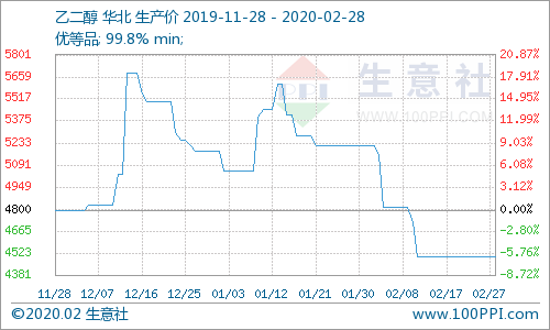 生意社:乙二醇价格持续下跌(2.24-2.28)