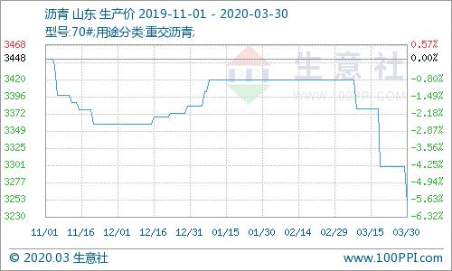 生意社:3月份沥青市场价格大跌