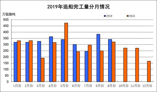 2019年1~9月船舶工业经济运行情况