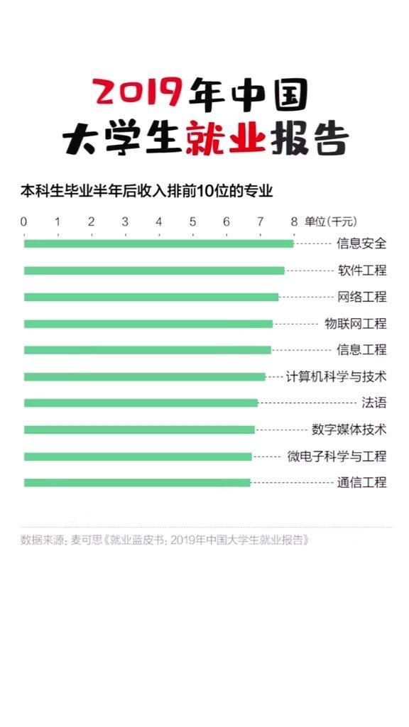 2019中国大学生就业报告