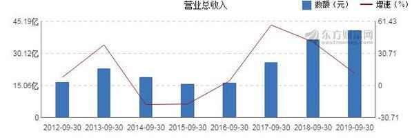 净利润下降108.64% 青岛海联金汇