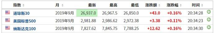 美股前瞻   三大股指期货小幅走高 游戏驿站(GME.US)盘前跌超15%