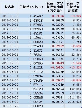 余额宝规模变化趋势(来源:Wind)