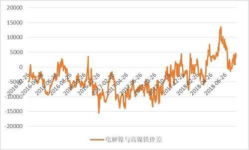 镍价受累需求预期 阶段调整暂延续