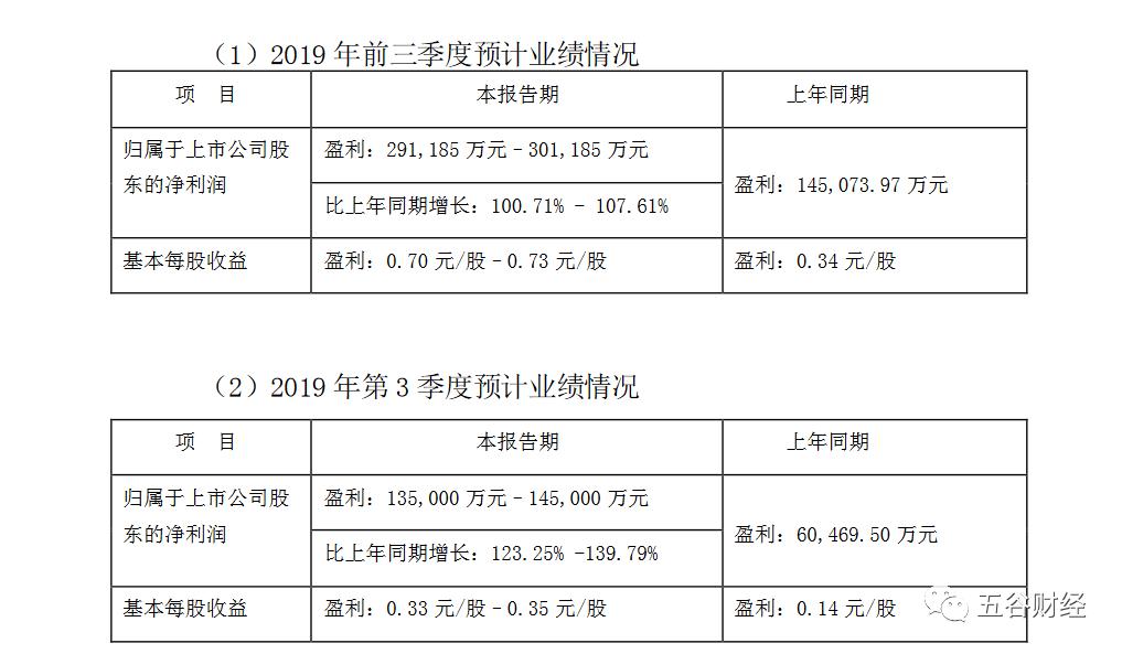 新希望第三季净利增150% 总裁称加大猪产业并购力度