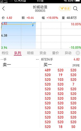 「有什么可以赌钱的正规app」股价大涨近5倍 泛微网络第一大流通股东拟清仓减持