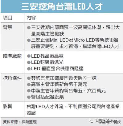 中国大陆LED龙头三安光电近期来台大举挖角,锁定晶电、隆达