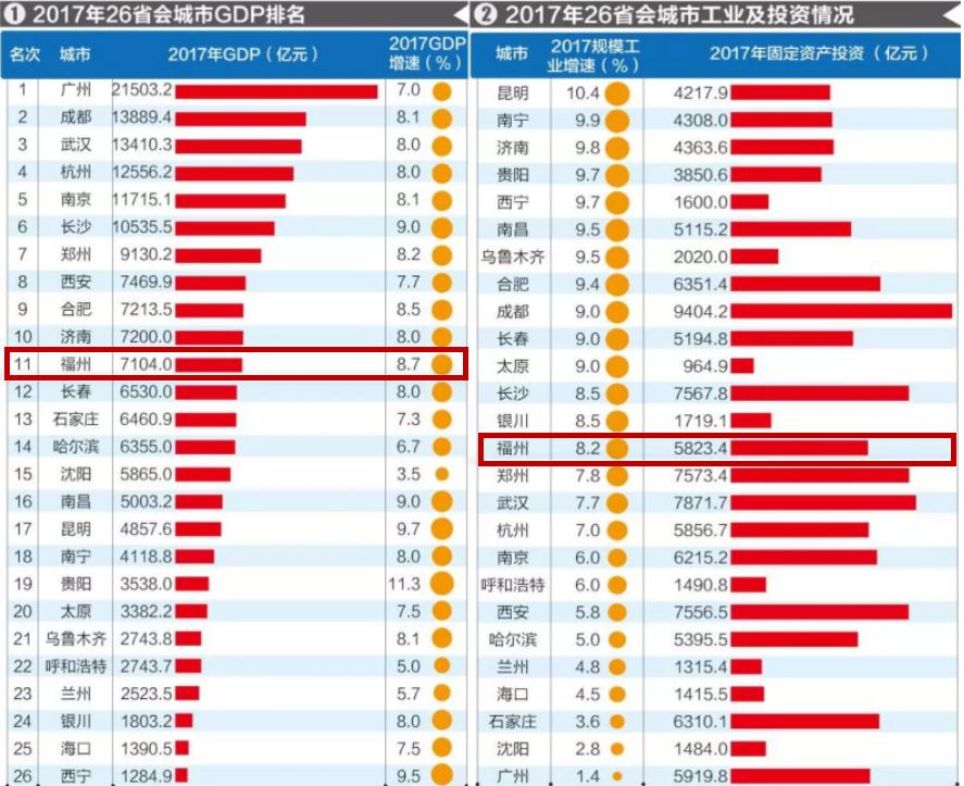 gdp排名_26座省会城市去年GDP排名 广州成都武汉位列三甲 成都 GDP排名 省会