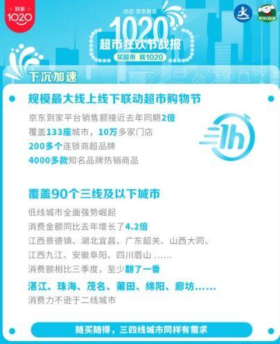 达达-京东到家公布1020超市狂欢节战报:低线城市消费同比增4.2倍