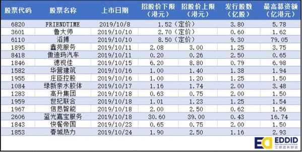 艾德证券期货:十月港股IPO前瞻