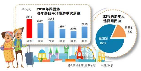 重庆老年人出游力全国第四