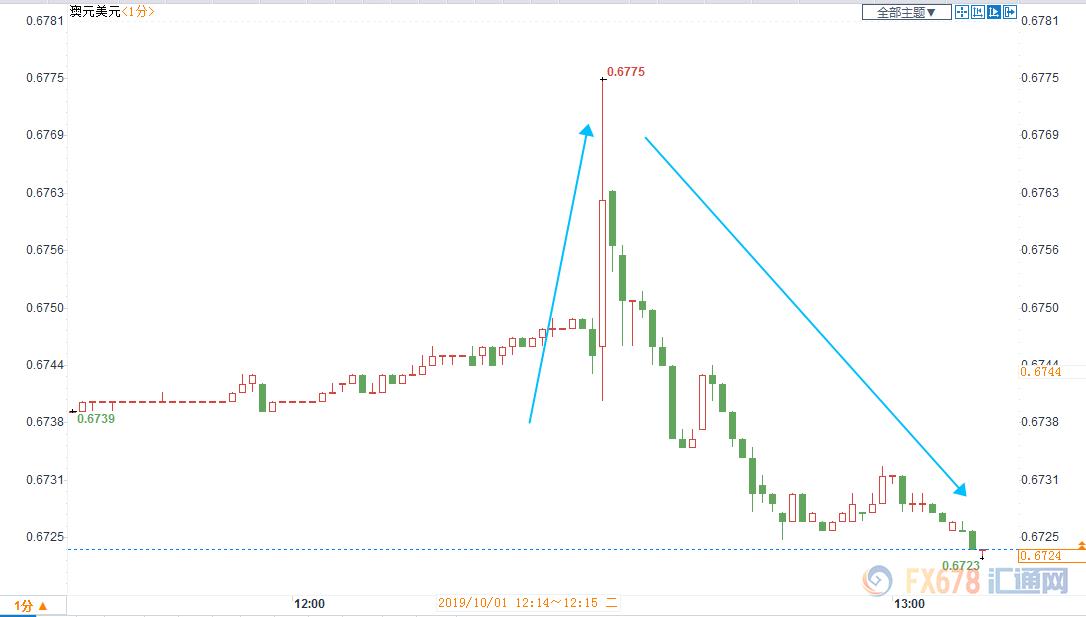 澳洲联储如期降息25点 进一步降息预期依旧高企