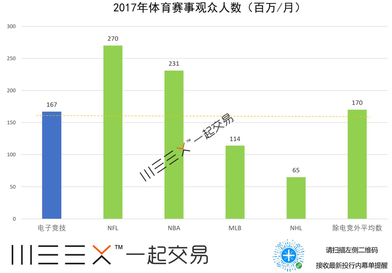 (2017年电竞赛事不清雅群人数,到来源:Newzoo,点击图片即却轻松末了尾买进卖~)