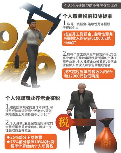 人民日报:养老钱放在哪儿?税延养老险这个可以有