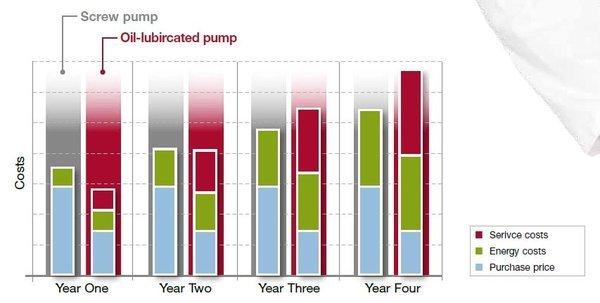 螺杆泵和旋片泵性能曲线对比图