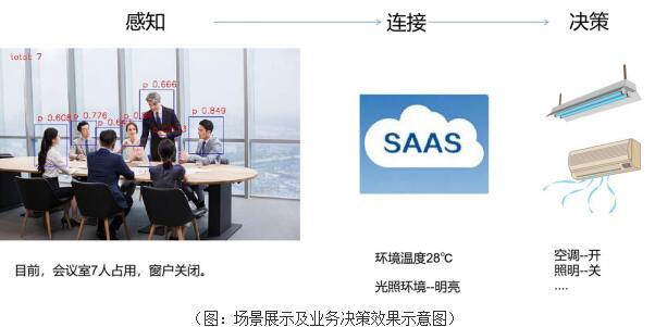 """加速""""物联化"""":上海偲睿科技借助百度大脑EasyDL智能管理公共空间能效"""