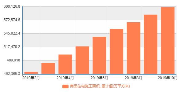 年内商品住宅施工面积累计值(单位:万平方米)