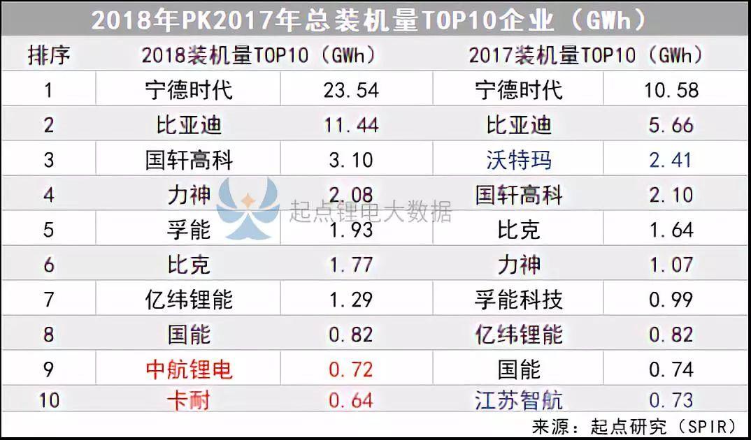 2018年动力电池装机量TOP20排名出炉!