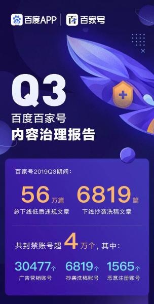 百家号Q3内容治理报告:封禁账号超4万个,多手段打击违规内容