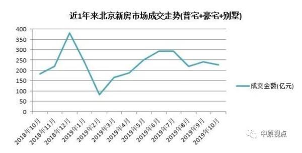 机构:10月北京新建住宅总成交额
