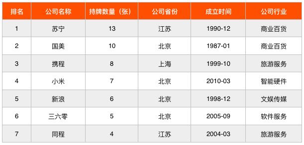 小米、苏宁等7家行业巨头都布局了哪些金融牌照?
