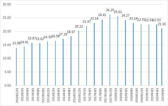 云南信托研报:2019年第三季度信托业发展概况简析