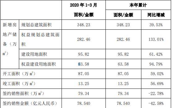 中国铁建:一季度房地产板块签约销售额78.54亿元 同比减少42.58%