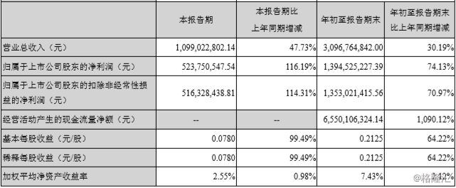 """东方财富(300059.SZ)Q3净利大增116%,""""变现""""生意真那么好做吗?"""