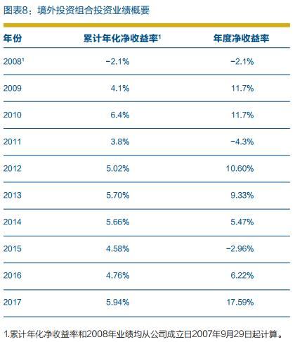 中投2018年成绩出炉:净利润下滑,境外投资净收益率为负